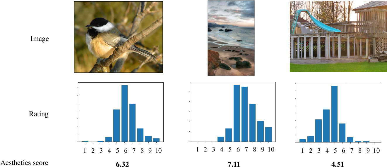 Figure 1 for Image Aesthetics Prediction Using Multiple Patches Preserving the Original Aspect Ratio of Contents
