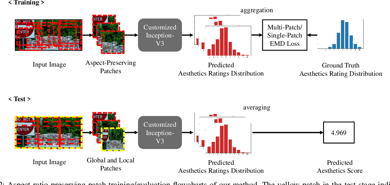 Figure 4 for Image Aesthetics Prediction Using Multiple Patches Preserving the Original Aspect Ratio of Contents
