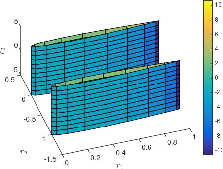 Figure 2 for Should You Derive, Or Let the Data Drive? An Optimization Framework for Hybrid First-Principles Data-Driven Modeling