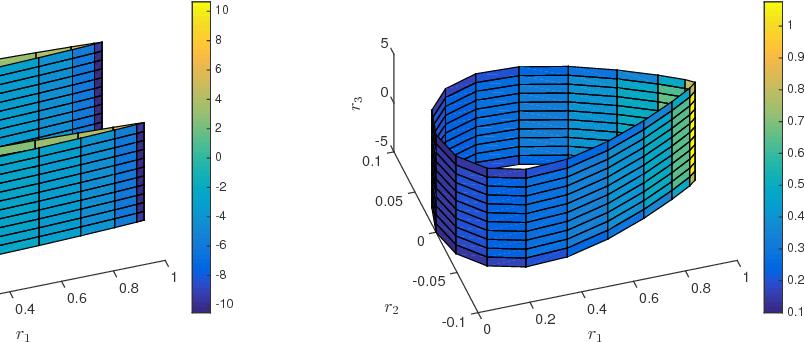 Figure 3 for Should You Derive, Or Let the Data Drive? An Optimization Framework for Hybrid First-Principles Data-Driven Modeling