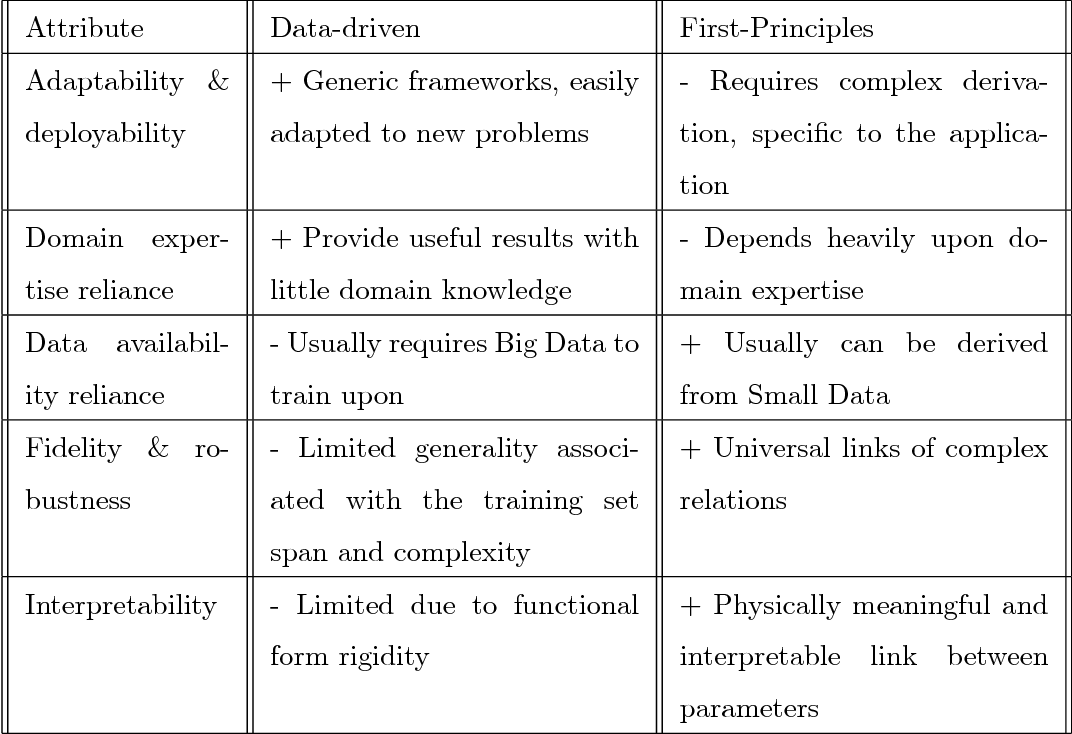 Figure 1 for Should You Derive, Or Let the Data Drive? An Optimization Framework for Hybrid First-Principles Data-Driven Modeling