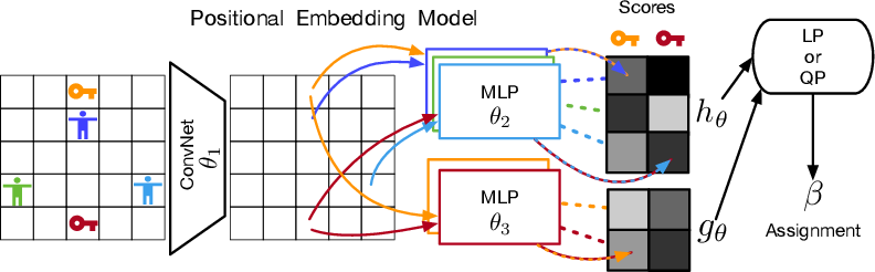 Figure 4 for A Structured Prediction Approach for Generalization in Cooperative Multi-Agent Reinforcement Learning