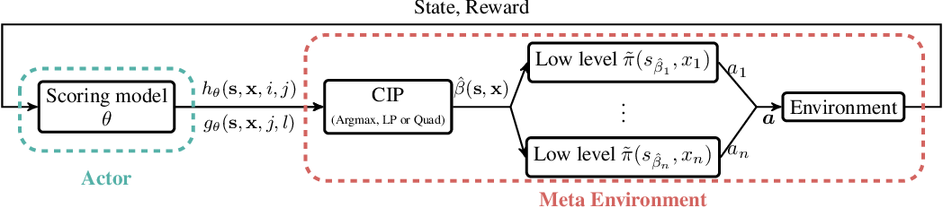 Figure 1 for A Structured Prediction Approach for Generalization in Cooperative Multi-Agent Reinforcement Learning