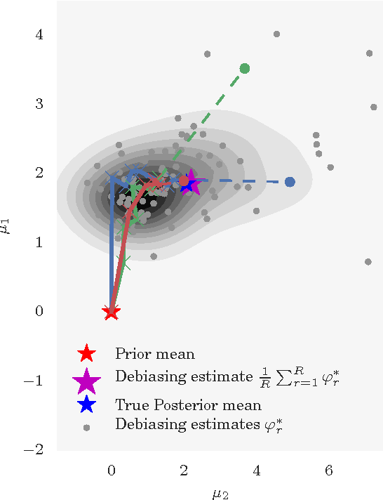 Figure 1 for Unbiased Bayes for Big Data: Paths of Partial Posteriors