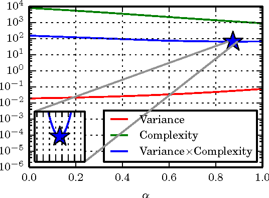 Figure 2 for Unbiased Bayes for Big Data: Paths of Partial Posteriors