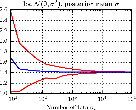 Figure 3 for Unbiased Bayes for Big Data: Paths of Partial Posteriors
