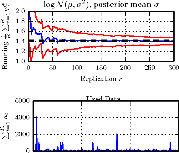 Figure 4 for Unbiased Bayes for Big Data: Paths of Partial Posteriors