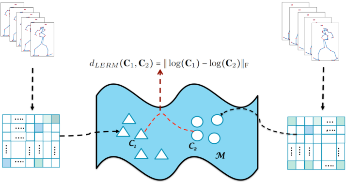 Figure 1 for Emotion Recognition by Body Movement Representation on the Manifold of Symmetric Positive Definite Matrices