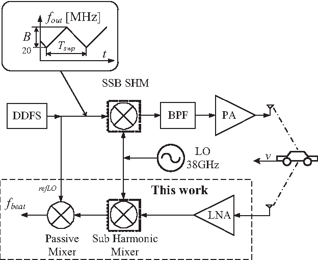 Figure 1 from A CMOS 77 GHz radar receiver front-end