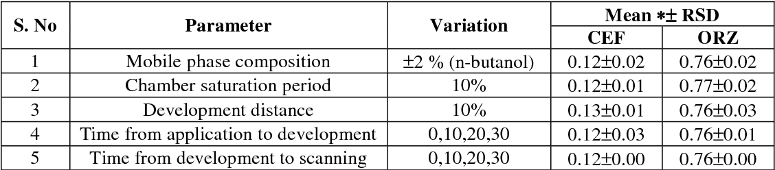 Table V from Validated TLC Densitometric method for the