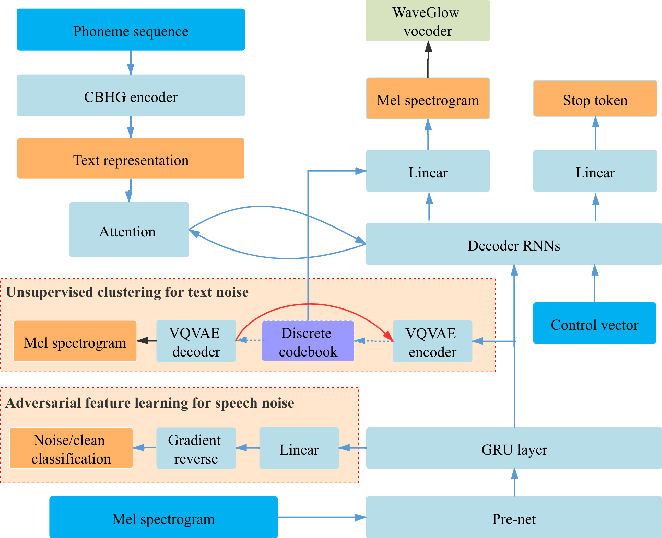Figure 1 for Adversarial Feature Learning and Unsupervised Clustering based Speech Synthesis for Found Data with Acoustic and Textual Noise