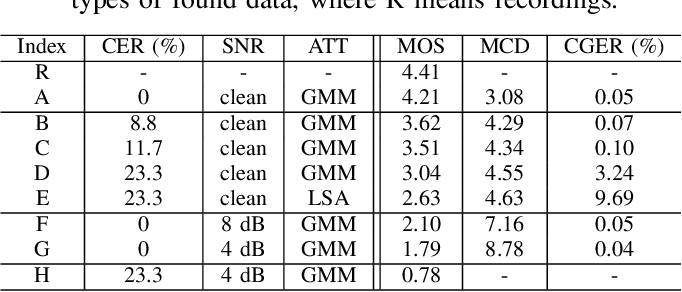 Figure 2 for Adversarial Feature Learning and Unsupervised Clustering based Speech Synthesis for Found Data with Acoustic and Textual Noise