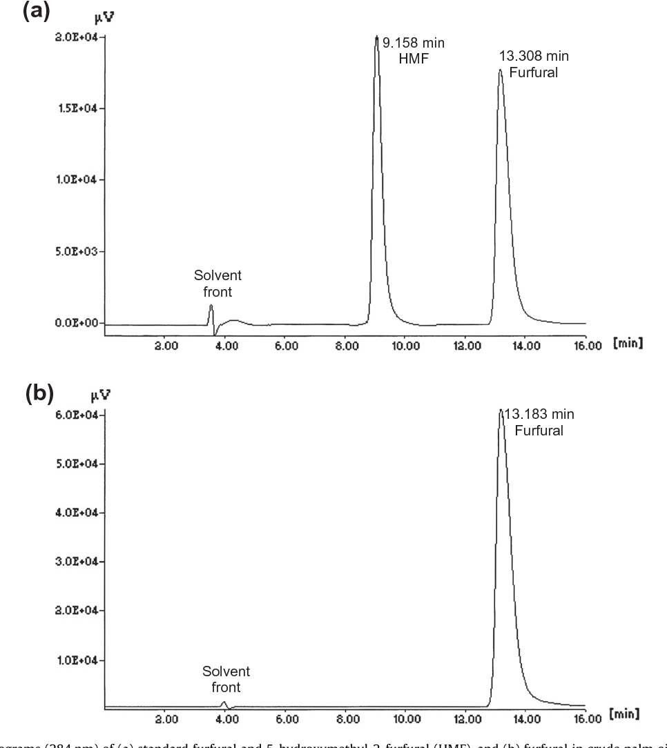 A high performance liquid chromatography method for determination figure 2 pooptronica Images