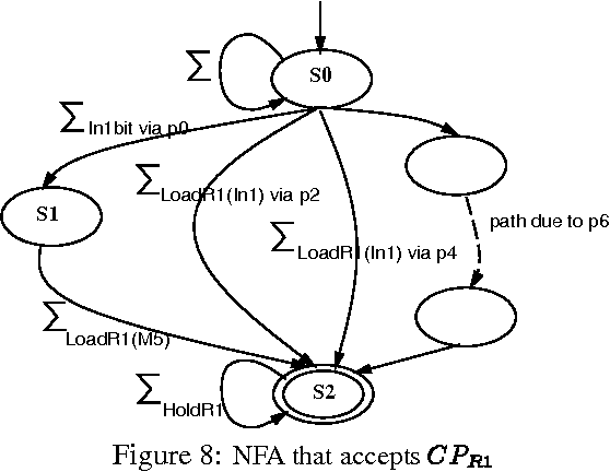 Figure 8 From Tao Regular Expression Based High Level Testability