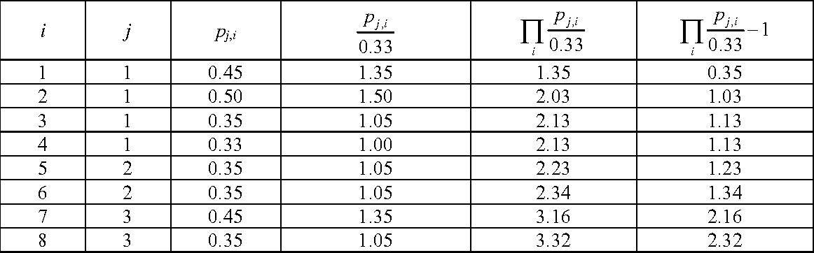 table B.10