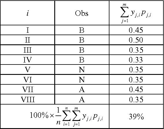 table B.12