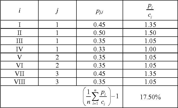 table B.13