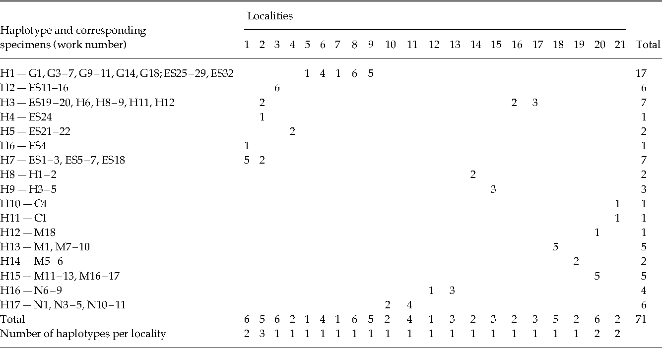 Table 1 Frequency distribution per locality of mtDNA (ND4) haplotypes from lizards of the Ctenosaura quinquecarinata complex. See the Appendix for museum voucher numbers and exact localities