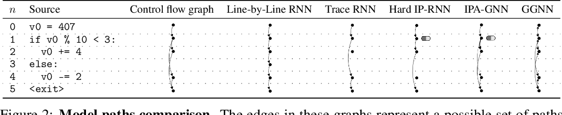 Figure 3 for Learning to Execute Programs with Instruction Pointer Attention Graph Neural Networks