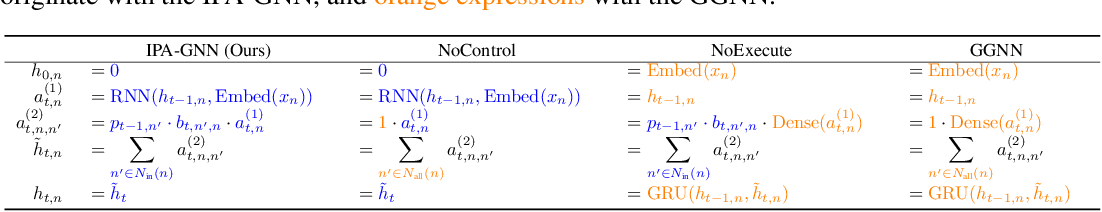Figure 2 for Learning to Execute Programs with Instruction Pointer Attention Graph Neural Networks
