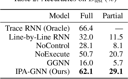 Figure 4 for Learning to Execute Programs with Instruction Pointer Attention Graph Neural Networks