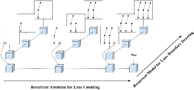 Figure 3 for Hierarchical Recurrent Attention Networks for Structured Online Maps