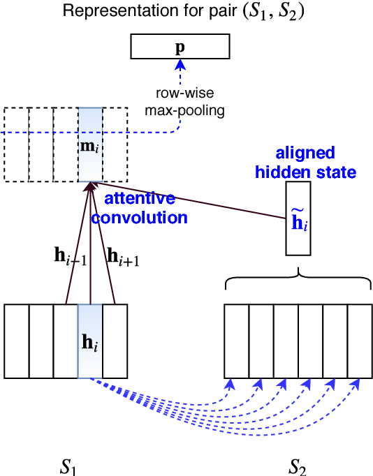 Figure 1 for Term Definitions Help Hypernymy Detection