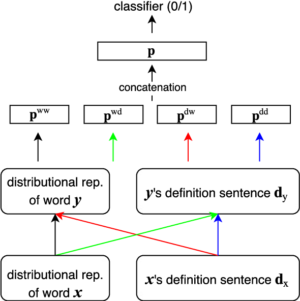 Figure 3 for Term Definitions Help Hypernymy Detection
