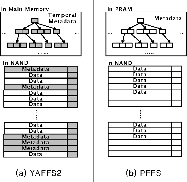 Figure 1: The comparison of YAFFS2 and PFFS structure