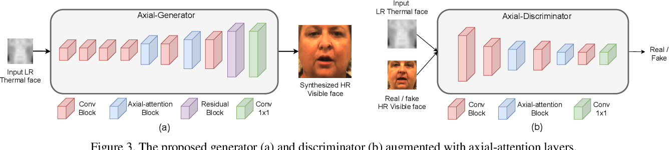 Figure 4 for Simultaneous Face Hallucination and Translation for Thermal to Visible Face Verification using Axial-GAN