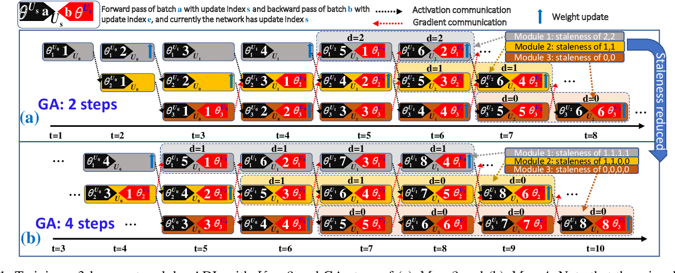 Figure 1 for Accumulated Decoupled Learning: Mitigating Gradient Staleness in Inter-Layer Model Parallelization
