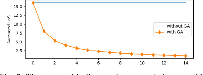 Figure 2 for Accumulated Decoupled Learning: Mitigating Gradient Staleness in Inter-Layer Model Parallelization