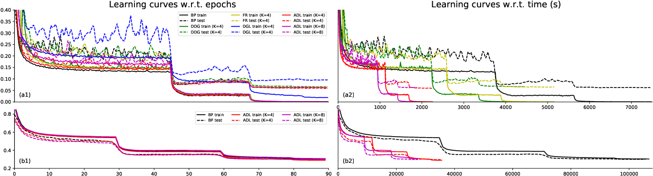 Figure 3 for Accumulated Decoupled Learning: Mitigating Gradient Staleness in Inter-Layer Model Parallelization