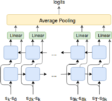 Figure 1 for Variational Option Discovery Algorithms