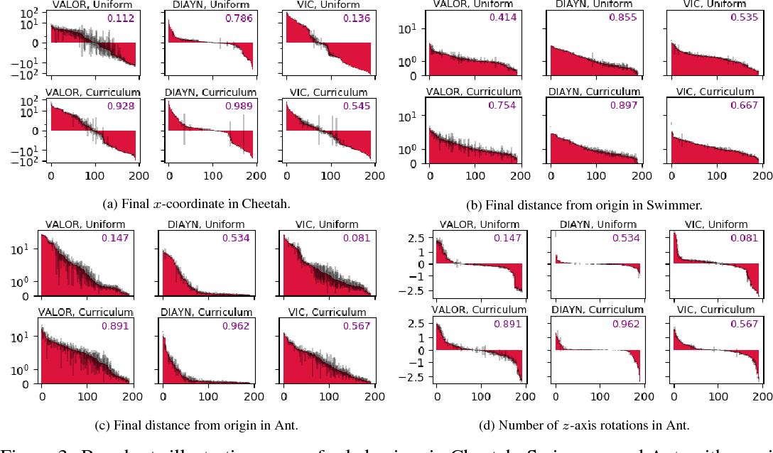 Figure 3 for Variational Option Discovery Algorithms