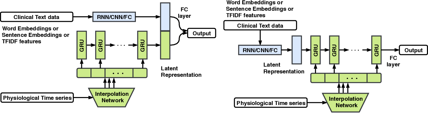 Figure 3 for Integrating Physiological Time Series and Clinical Notes with Deep Learning for Improved ICU Mortality Prediction