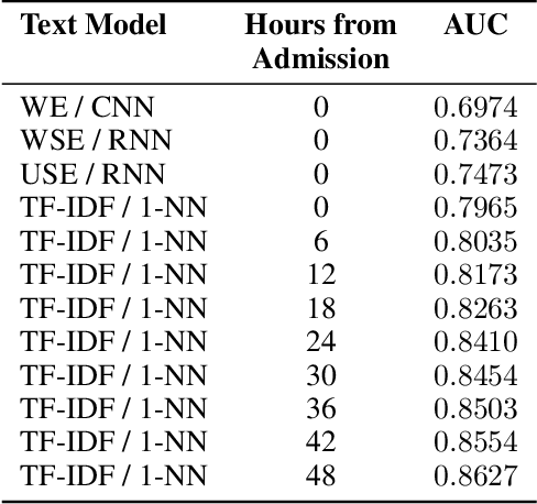 Figure 4 for Integrating Physiological Time Series and Clinical Notes with Deep Learning for Improved ICU Mortality Prediction