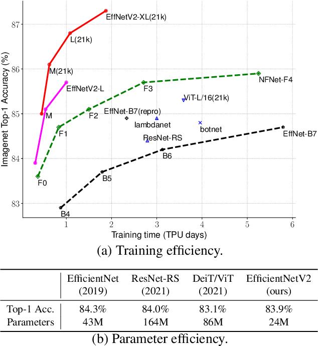 Figure 1 for EfficientNetV2: Smaller Models and Faster Training