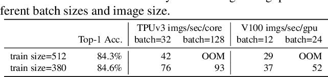 Figure 3 for EfficientNetV2: Smaller Models and Faster Training