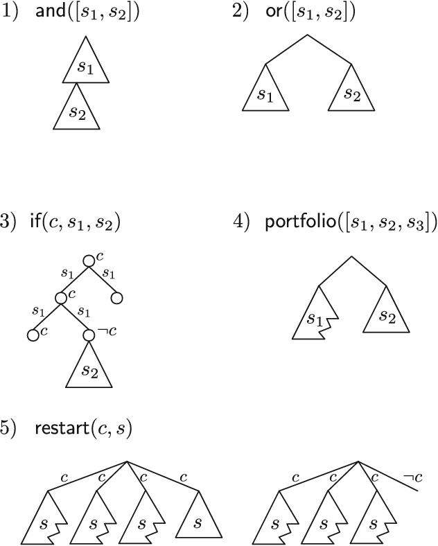 Figure 2 for Search Combinators