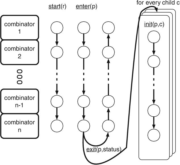 Figure 3 for Search Combinators