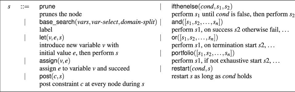 Figure 1 for Search Combinators
