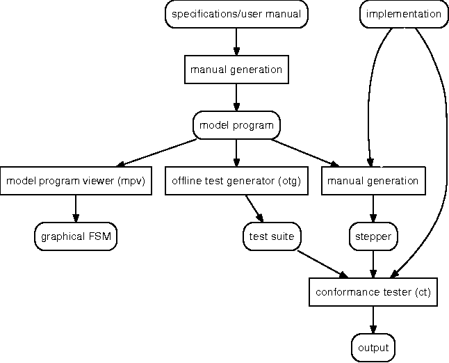 Figure 2 from Model-Based Testing of GUI-Driven Applications