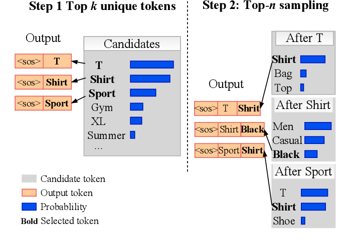 Figure 4 for Query Rewriting via Cycle-Consistent Translation for E-Commerce Search