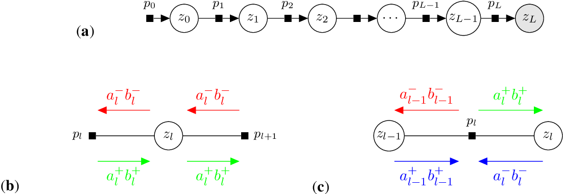 Figure 3 for TRAMP: Compositional Inference with TRee Approximate Message Passing