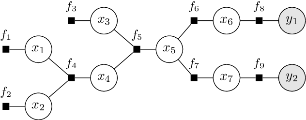 Figure 2 for TRAMP: Compositional Inference with TRee Approximate Message Passing