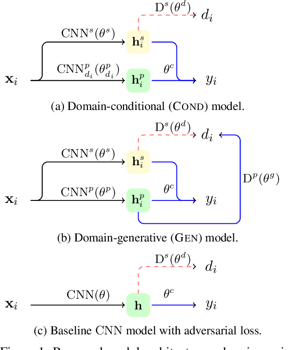 Figure 1 for What's in a Domain? Learning Domain-Robust Text Representations using Adversarial Training