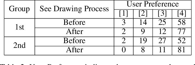 Figure 4 for Sketch Generation with Drawing Process Guided by Vector Flow and Grayscale