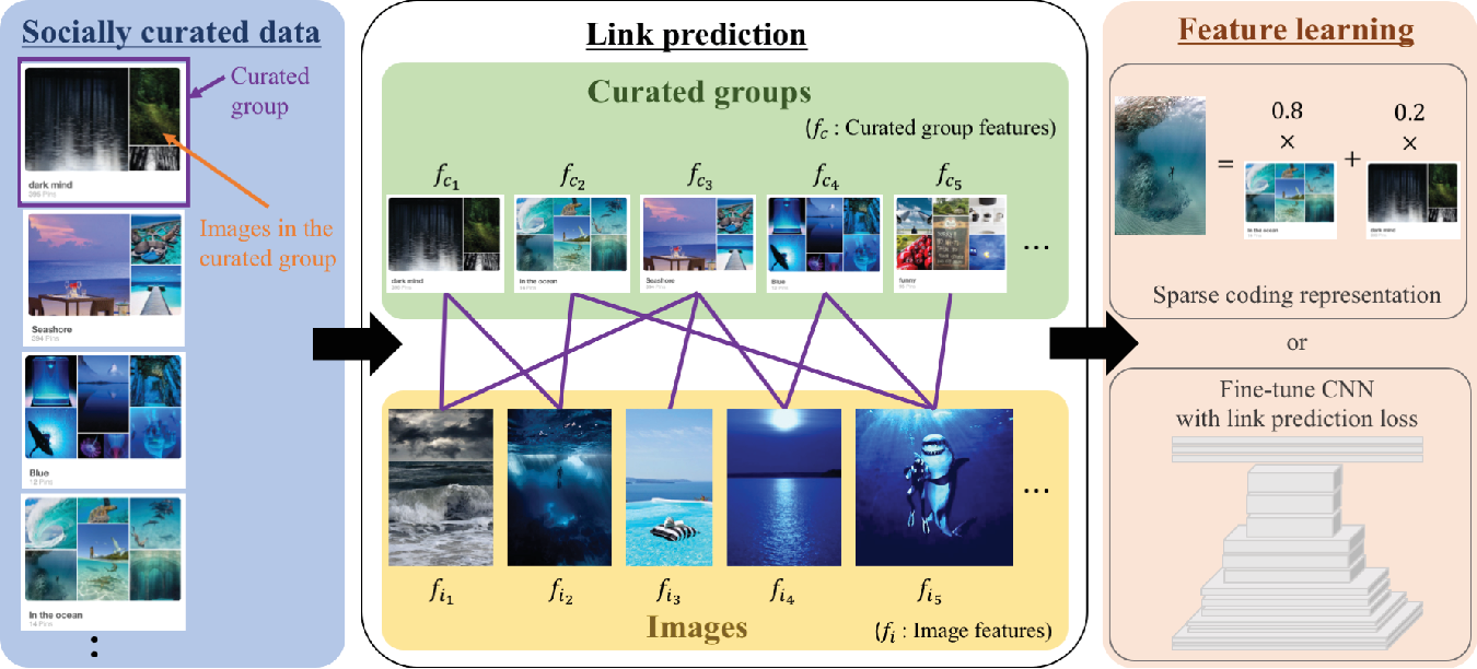 Figure 1 for Weakly supervised collective feature learning from curated media