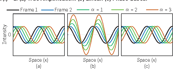 Figure 3. Phase-based motion magnification is perfect for Fourier basis functions (sinusoids). In these plots, the initial displacement is δ(t) = 1. (a) True Amplification. (b) Linear. (c) Phase-Based.